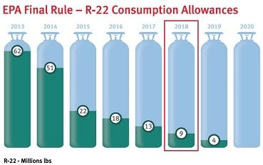 r22 Refrigerant depletion phase out