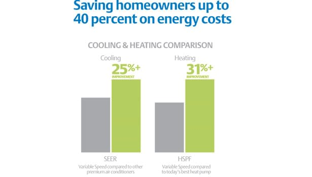 variable stage and single stage air conditioners